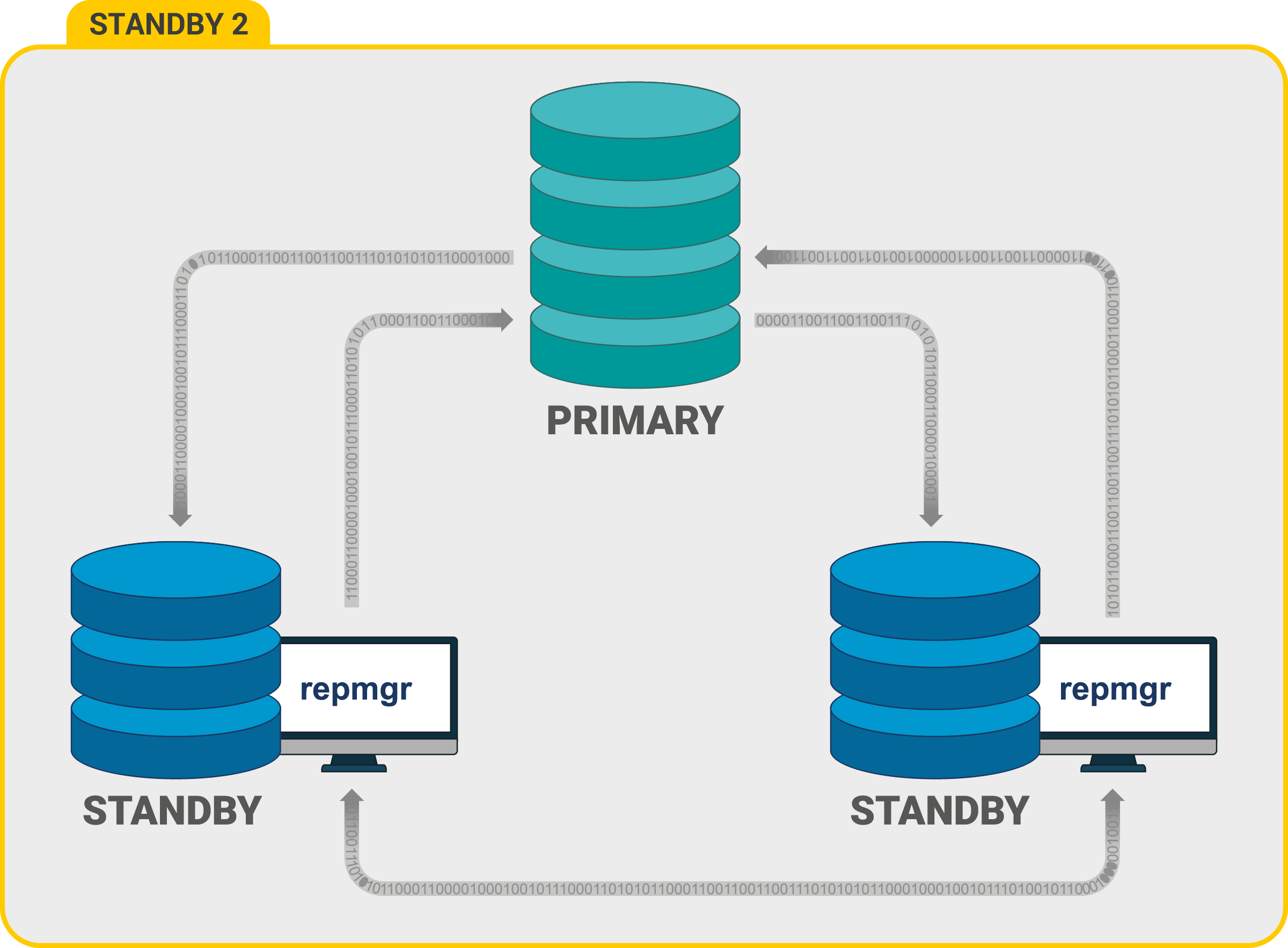 managing-high-availability-database-cluster-with-repmgr-postgresql13-repmgr5.2-one-master-two-slaves