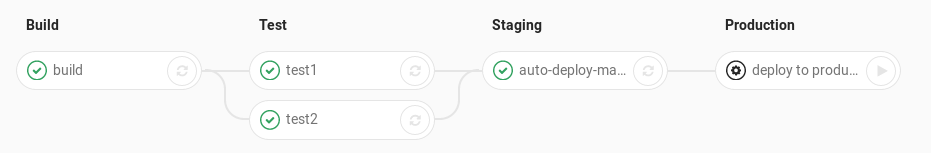 cicd-auto-deploy-your-project-using-gitlab-runner-pipeline